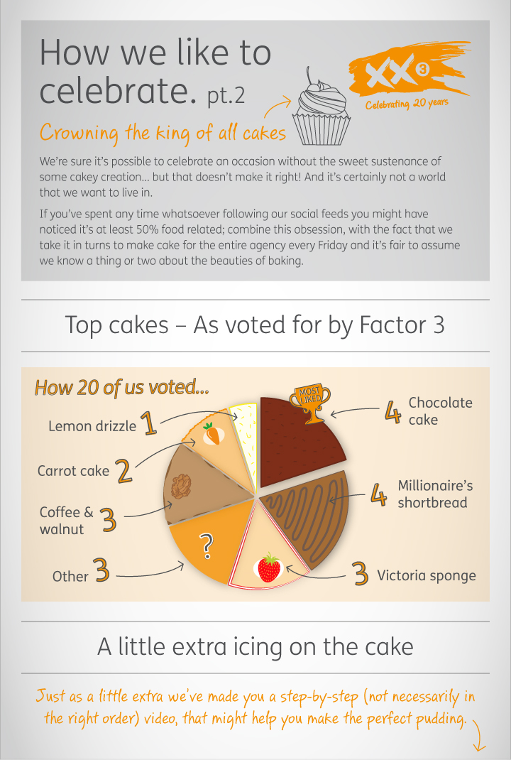 A cake infographic showing which cakes are the employees favourites