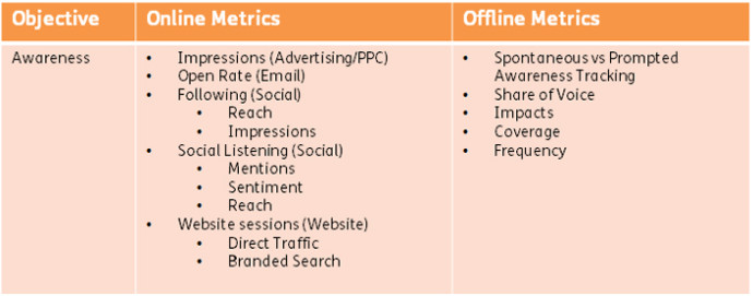 a graph showing different metrics to monitor for measuring brand awareness offline and online