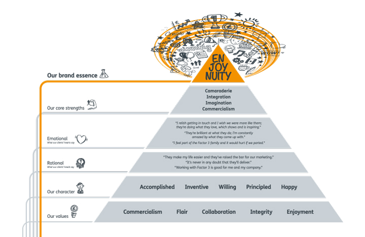 Factor 3's brand pyramid which demonstrates brand and employee engagement