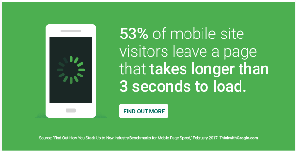 an image that says that 53% of mobile site visitors leave a page that takes longer than 3 seconds to load.